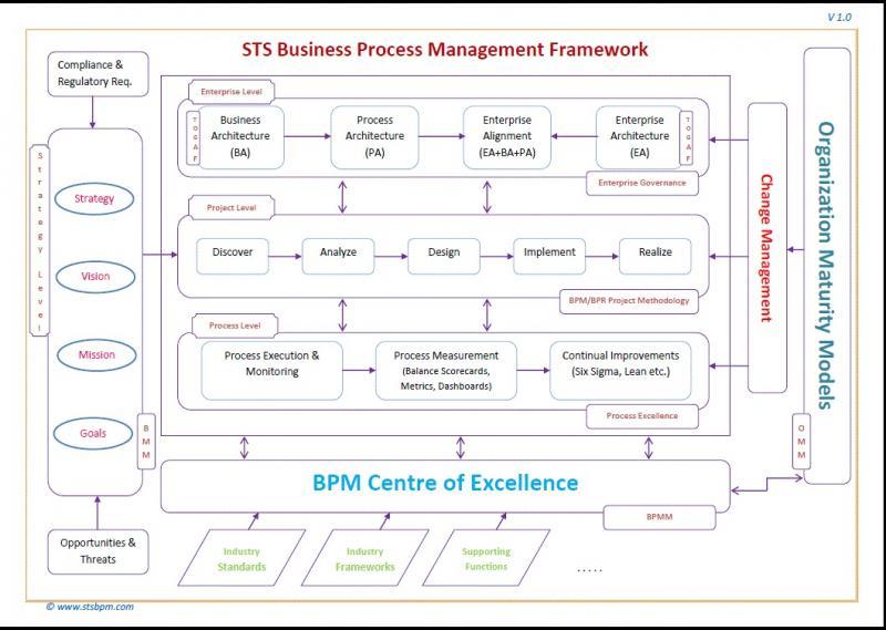 STS BPM Framework